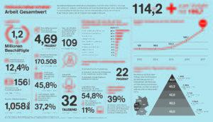 Übersicht und Zahlen zum Inklusionsbarometer 2017